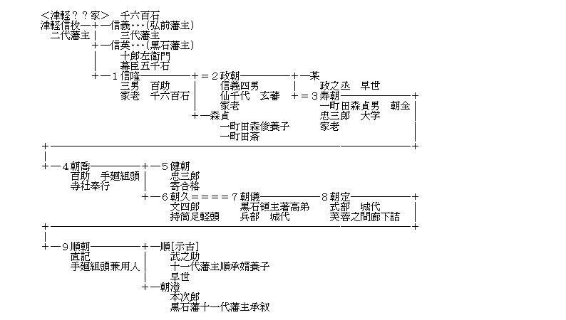 NIFTYの遺産(58)~津軽家の重臣・津軽姓二家: KUBOの独り言