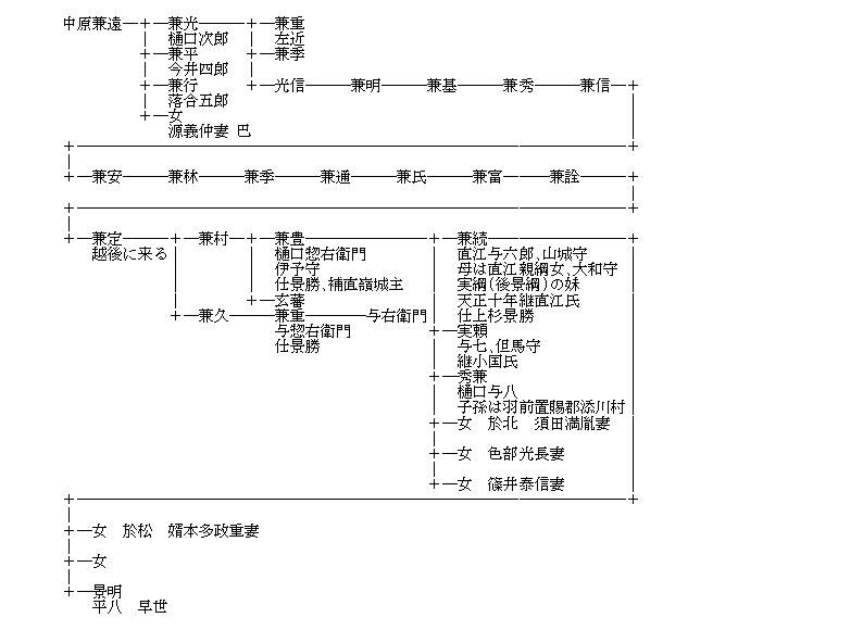 NIFTYの遺産(66)~今井兼平と樋口兼光の子孫?: KUBOの独り言